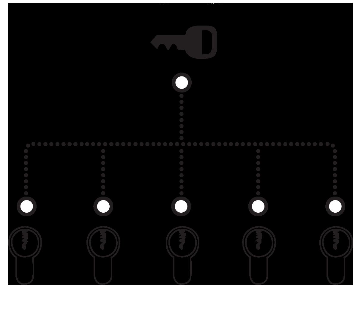 Functie van een gelijksluitende cilinder